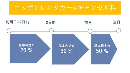 ニッポンレンタカーのキャンセル料