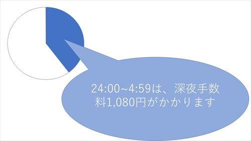 ニッポンレンタカーを利用する際、深夜手数料1,080円