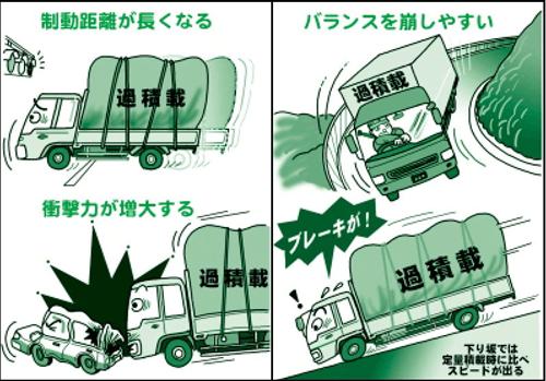 トラックの過積載