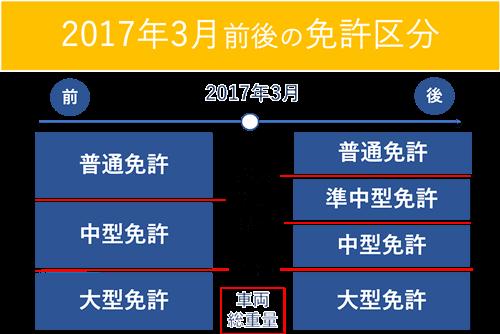 2017年3月前後の免許区分