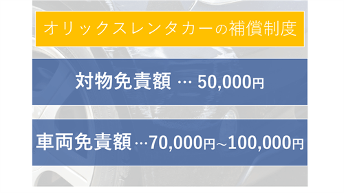 オリックスレンタカーの補償制度。対物免責額は50,000円。車両免責額は70,000円~100,000円