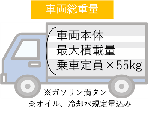 車両総重量の定義。車両本体、最大積載量、乗車定員×55kg
