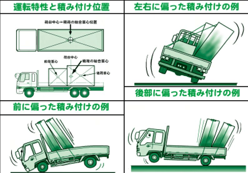 複数個の荷物の全体的な重心を、荷台の中心位置に近づけるように