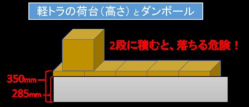 軽トラの荷台(高さ)とダンボール